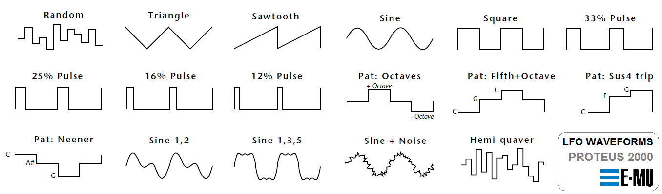 Proteus 2000 LFO Waveforms
