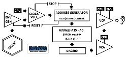 Simmons SDS 7 digital voice block diagram