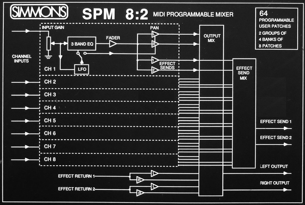 SPM 8:2 block diagram
